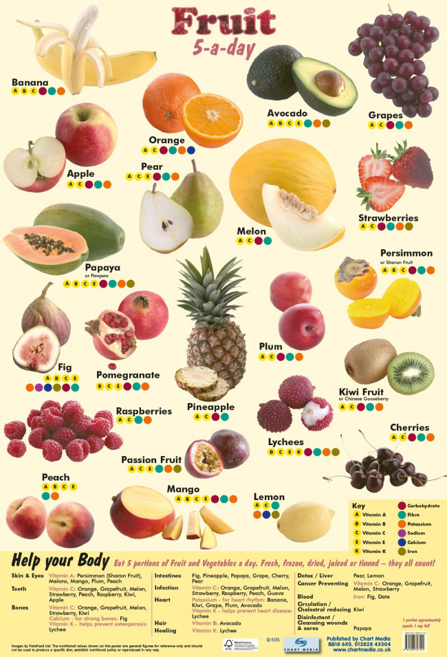Fruit - 5 a Day Wholesale Health & Nutrition Posters