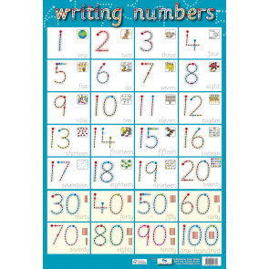 Writing Numbers 1-100 Wholesale Wall Charts